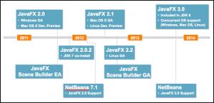 Java FX Roadmap