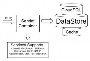 serveur_cloud_gae