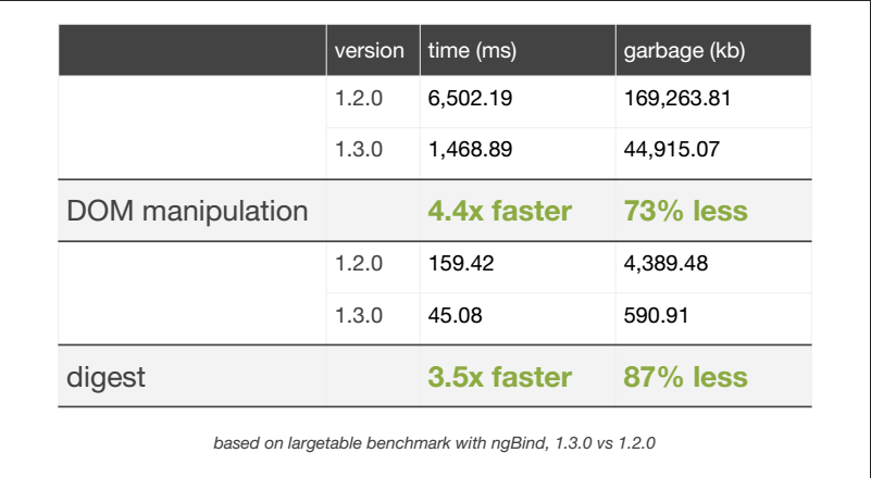 Benchmark AngularJS 1.3.0 vs 1.2.0
