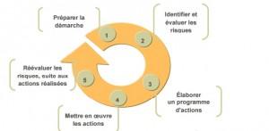 realiser_evaluation_des_risques_en_5_etapes