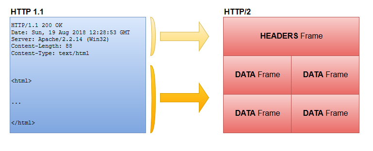 http1_to_http2