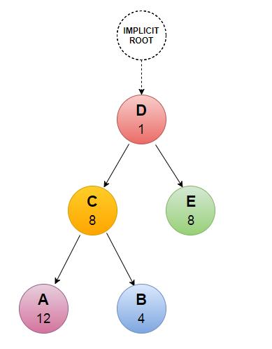 priorization_tree